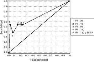 Curva ROC obtenida con la determinación de anticuerpos contra el citoplasma del neutrófilo mediante IFI a diferentes puntos de corte y con la confirmación de especificidades antigénicas mediante ELISA en los pacientes negativos de anticuerpos antinucleares. ELISA: ensayo de inmunoabsorción ligado a enzima; IFI: inmunofluorescencia indirecta.