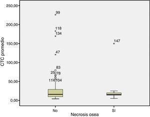 Dosis diaria promedio de esteroides (mg/día), p=0,85.