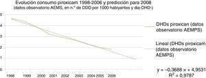 Estimación del número de tratamientos con piroxicam en España en 2008. AEMPS: Agencia Española de Medicamentos y Productos Sanitarios; DDD: dosis diaria definida.
