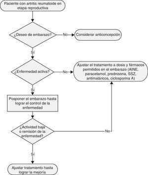 Algoritmo de manejo en pacientes con artritis reumatoide.