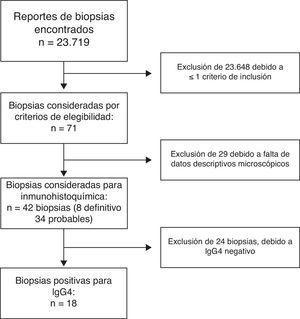Flujograma. Selección de biopsias para estudio.