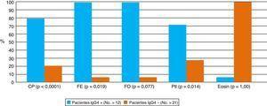 Características histológicas de pacientes con y sin positividad para IgG4. CP: células plasmáticas; FE: fibrosis estoriforme; FO: flebitis obliterante; Pti: pseudotumor inflamatorio; Eosin: eosinófilos.