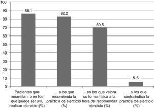 Recomendaciones de los reumatólogos sobre la práctica de ejercicio.