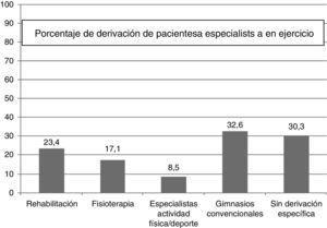 Derivación de pacientes a especialistas en ejercicio.