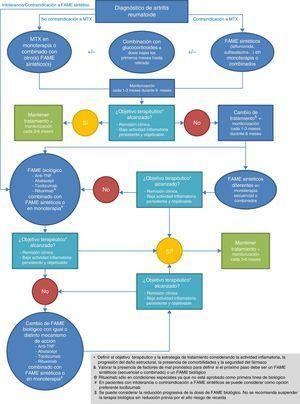 Algoritmo terapéutico de la artritis reumatoide.