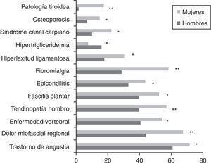Frecuencia de fenómenos comórbidos en pacientes con síndrome de fatiga crónica según género. * p<0,05. ** p<0,001, test de Chi-cuadrado (comparaciones por sexo).