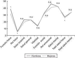 Cuestionario de calidad de vida (SF-36) en pacientes con síndrome de fatiga crónica según género. Representación gráfica de las puntuaciones medias de los decatipos y salud física y mental global. * p<0,05. n.s: no significativo.