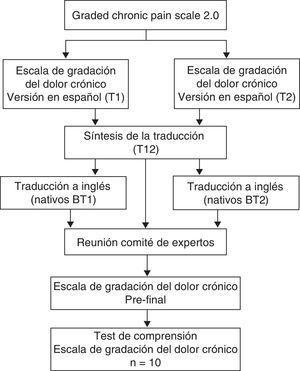 Algoritmo del proceso de traducción y adaptación transcultural de la Graded Chronic Pain Scale 2.0 a la Escala de gradación del dolor crónico.