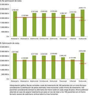Coste de tratar una cohorte hipotética de 100 pacientes con cada una de las alternativas en función de la distribución de pesos estimada.
