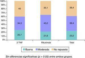 Tasa de Respuesta EULAR a los 6 meses. Sin diferencias significativas (P > 0,05) entre ambos grupos.