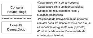 Características de los circuitos preferenciales de atención multidisciplinar.