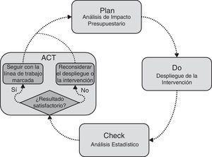 Integración del análisis de impacto presupuestario y el análisis estadístico dentro del marco de gestión de Deming.