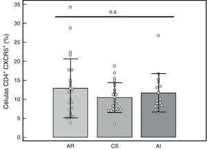 Porcentaje de células T CD4+ CXCR5+ en células mononucleares de sangre periférica de pacientes con AR, controles sanos (CS) y pacientes con artritis indiferenciada (AI). Prueba de ANOVA de una vía y posprueba de Bonferroni. n.s.: no significativo.