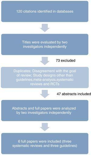 Process of selection of relevant articles. RCTs – randomized controlled trials.