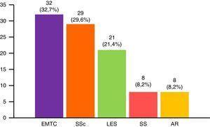 Conectivopatías asociadas en el síndrome de solapamiento. AR: artritis reumatoide&#59; EMTC: enfermedad mixta del tejido conectivo&#59; LES: lupus eritematoso sistémico&#59; SS: síndrome de Sjögren&#59; SSc: esclerosis sistémica.