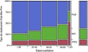 Porcentajes de dedicación pública, privada y mixta según los cuartiles de edad. El cuarto cuartil se ha dividido en edad <65 años y edad ≥65 años. En la columna de la derecha se muestra la representación de los porcentajes globales.