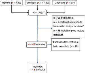 Diagrama de flujo de inclusión y exclusión de los estudios.