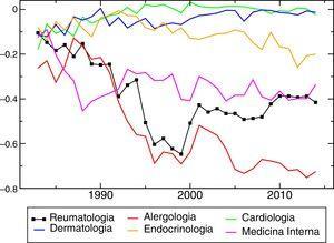 Evolución del diferencial de la mediana observada frente a la calculada por azar de Reumatología frente a las demás especialidades analizadas.