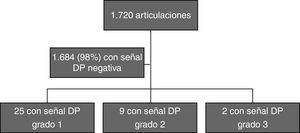 Hallazgos ecográficos en las articulaciones evaluadas.