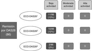 Reclasificación de la actividad de la enfermedad aplicando ECO-DAS28.