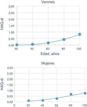 Progresión del promedio Health Assessment Questionnaire (HAQ) Disability Index (DI) en relación con la edad. Las curvas se ajustaron en base a ecuaciones polinómicas cuadradas, sobre gráfico de dispersiones. IC 95%.
