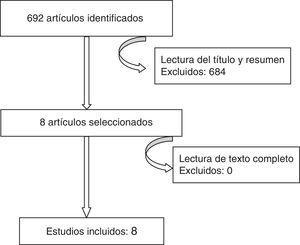 Diagrama de flujo que muestra la selección de los estudios incluidos.