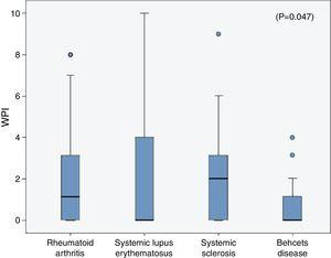 Comparing the Widespread Pain Index (WPI) among the rheumatic diseases patients.