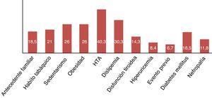 Prevalencia en porcentaje de los factores de riesgo cardiovascular en los 119 pacientes con artritis reumatoide.