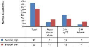 Distribución de los hallazgos ecográficos en los grupos de riesgo según SCOREm.