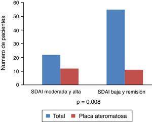 Asociación entre el grado de actividad por SDAI y la presencia de aterosclerosis subclínica.