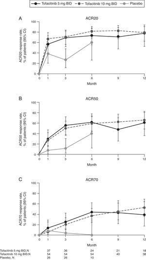 (A) ACR20, (B) ACR50, and (C) ACR70 response rates (95% CI) by treatment sequence in the Mexican Phase 3 study population over time (FAS, no imputation). Data in figure are replicated in tabular form in Supplementary Table 1. Patients remaining in the placebo group at Month 6 were those with at least 20% improvement in both tender/painful and swollen joint counts at Month 3 in ORAL Scan, ORAL Sync and ORAL Standard; non-responders in the placebo group of these three studies and all placebo patients in ORAL Solo were advanced to tofacitinib treatment at Month 3 in a blinded fashion. The analysis was conducted on observed data with no imputation. The fact 'responders' remained in the placebo group at Month 6 with observed data being used in the analysis may contribute to the relatively high response rates for ACR20 and ACR50 in the placebo group at Month 6. ACR, American College of Rheumatology; BID, twice daily; CI, confidence interval; FAS, full analysis set; N, number of evaluable patients at time point of interest.