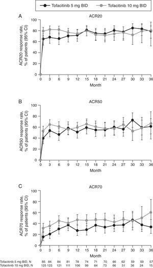 (A) ACR20, (B) ACR50, and (C) ACR70 response rates (95% CI) in the Mexican LTE study population over time (FAS, no imputation). Data in figure are replicated in tabular form in Supplementary Table 3. ACR, American College of Rheumatology; BID, twice daily; CI, confidence interval; FAS, full analysis set; LTE, long-term extension; N, number of evaluable patients at time point of interest.
