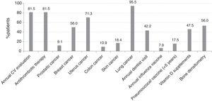 Percentage of patients in Spain optimally monitored for comorbidities. Abbreviations: CV, cardiovascular.