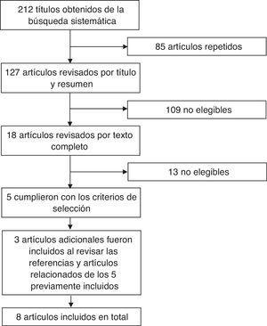 Diagrama de flujo de las publicaciones revisadas en la revisión sistemática.