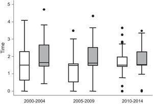 Descripción del tratamiento recibido por los pacientes de la cohorte PEARL en los periodos 2000-2004, 2005-2009 y 2010-2014. Diferenciación de la variable tiempo con fármacos modificadores de la enfermedad (FAME) entre pacientes ACPA positivo (gris) y ACPA negativo (blanco). Los datos se muestran como la mediana de la variable FAME (línea dentro de la caja) y los percentiles 25,75 (bordes inferior y superior de la caja), 10 y 90 (extremos de las líneas fuera de la caja). Los puntos representan los casos fuera de este rango.