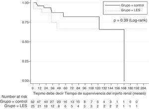 Gráfico de supervivencia de Kaplan-Meier comparando la supervivencia del injerto renal en sujetos con LES (n = 25) con otras causas de trasplante renal (n=50).