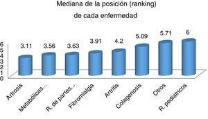 Mediana de la posición en el ranking de las entidades más frecuentemente atendidas en RP.