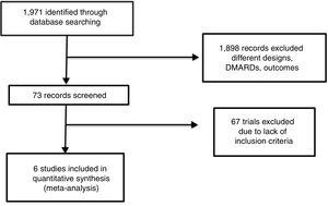 We found 6 trials suitable for systematic review and meta-analysis.