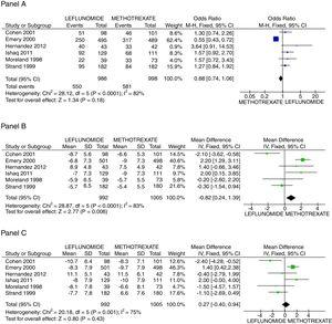 Assessment of efficacy outcomes. Comparison of methotrexate and leflunomide groups are made in these forest plots. Panel A shows the odds to achieve ACR 20, Panel B the mean difference of reduction in swollen joint counts, and Panel C the mean difference in the reduction of tender joints count.
