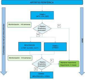 Algoritmo de tratamiento de la artritis periférica. FAME: fármacos antirreumáticos modificadores de la enfermedad; FAME-c: FAME convencionales; FAME-e: FAME específicos; i-TNF: inhibidor del factor de necrosis tumoral; i-IL12, i-IL23 o i-IL17: inhibidor de la interleucina 12, 23 o 17; i-PDE4: inhibidor de la fosfodiesterasa 4. LFN: leflunomida; MTX: metotrexato; SSZ: sulfasalazina.