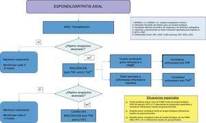 Algoritmo de tratamiento de la espondiloartritis axial. ADA: adalimumab; AINE: antiinflamatorios no esteroideos; anti-IL17: inhibidora de la interleucina 17; anti-TNF: inhibidor del factor de necrosis tumoral; ASDAS: ASAS-endorsed disease activity score; BASDAI: Bath Ankylosing Spondylitis Disease Activity Index; FAME: fármacos antirreumáticos modificadores de la enfermedad; GOL: golimumab; INF: infliximab; LF: leflunomida; MTX: metotrexato; SSZ: sulfasalazina.