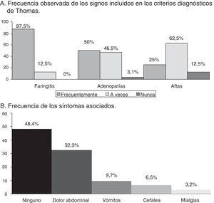 A. Frecuencia observada de los signos incluidos en los criterios diagnósticos de Thomas. B. Frecuencia de los síntomas asociados.