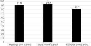 Inicio de terapia con MTX según la edad de los pacientes: porcentaje de pacientes con AR que empiezan terapia con MTX en 3 tramos etarios. * p < 0,001, MTX en mayores de 65 años con respecto a los menores de 65 años.