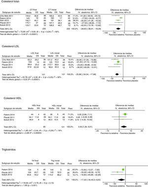 Impacto de las estatinas en las fracciones lipídicas.