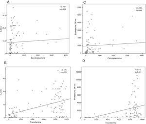 Correlaciones entre los biomarcadores, la actividad de la enfermedad y la proteinuria.Correlación entre las concentraciones de CP y TF en orina y el SLEDAI (A y B, respectivamente), y entre las concentraciones de CP y TF y la proteinuria en 24 h (C y D, respectivamente).