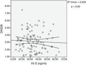Diagrama de dispersión de vitamina D sérica y la actividad de la enfermedad por DAS28-PCR. Los coeficientes de correlación se calcularon utilizando el rango de p Spearman. Se muestra la línea de ajuste con el IC del 95% de la media.