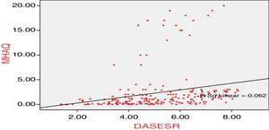 Correlations between MHAQ and DAS-ESR.