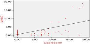 Correlations between MHAQ and depression.