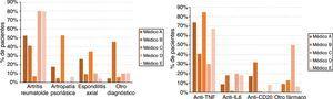 Perfil de los pacientes según el médico prescriptor y el tipo de diagnóstico (izquierda; p<0,001) y el tipo de fármaco (derecha; p<0,001).