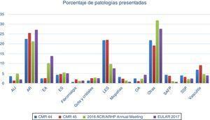 Frecuencia de enfermedades de los diversos congresos de Reumatología, mexicanos (CMR), americano y europeo. Destaca el número de trabajos de artritis reumatoide y el poco número de trabajos sobre fibromialgia y artropatía por cristales.